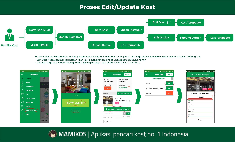 Prosedur Edit Kost di Mamikos