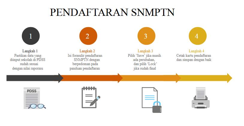 Tata Cara Lengkap Pendaftaran Online Snmptn 2018