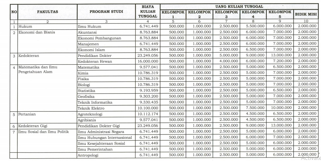 Rincian Biaya Kuliah UNPAD Tahun Ajaran 2019/2020