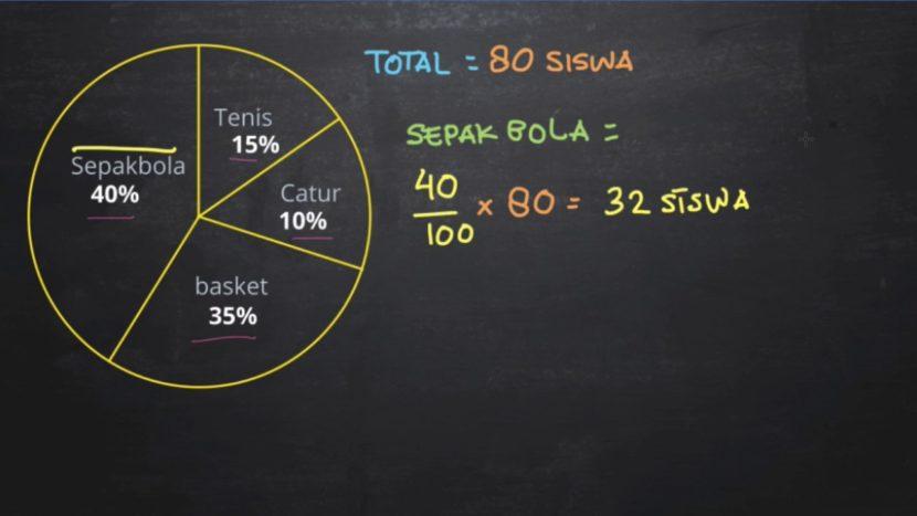 Contoh Soal Matematika Diagram Lingkaran